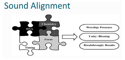 Sound Alignment: 4 key elements