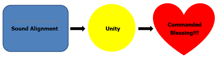 Unity that commands a blessing